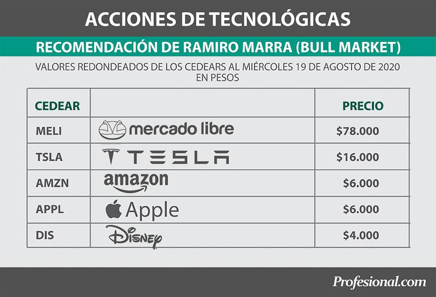 Acciones tecnológicas recomendadas por Ramiro Marra de Bull Market