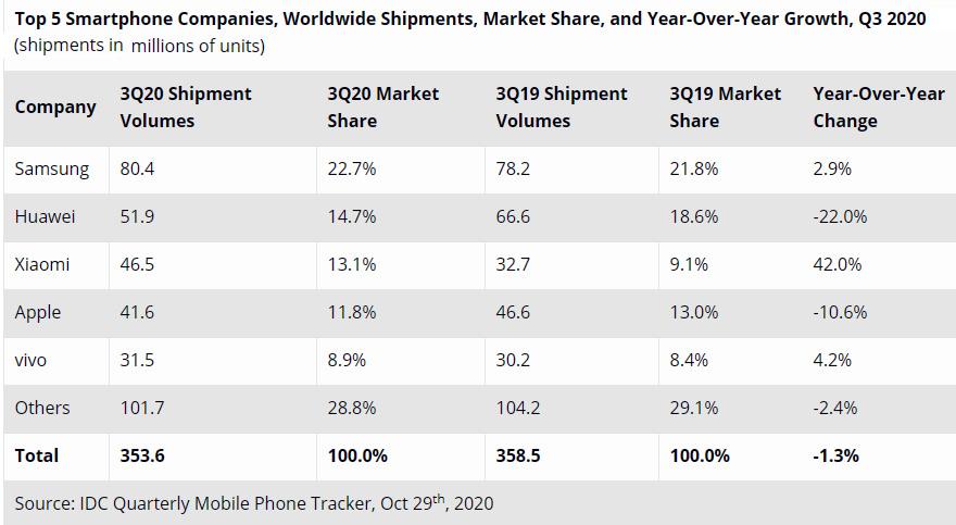 Despachos de smartphones durante el tercer trimestre de 2020. En millones de unidades. Fuente: IDC
