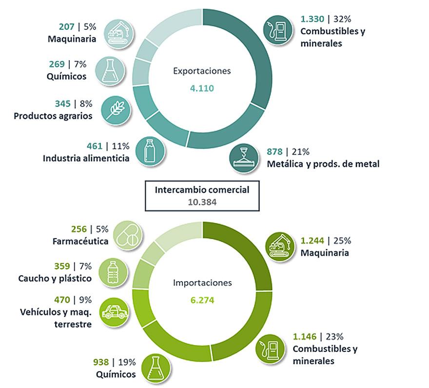 Distribución principales productos exportados e importados en 2019. Fuente: Abeceb.