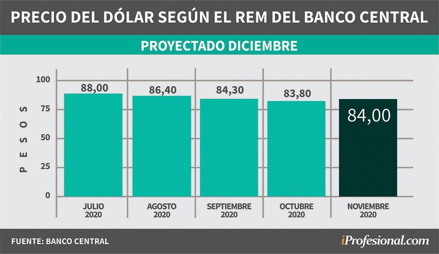 Proyección del REM: dólar mayorista a $84 para fin de año.