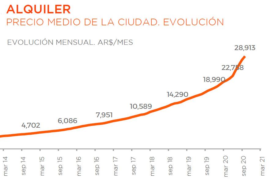 Alquileres: evolución del precio promedio para un departamento de 2 ambientes.
