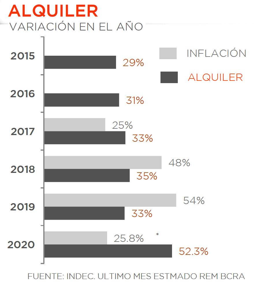 Este año la suba de los alquileres duplica a la inflación oficial.