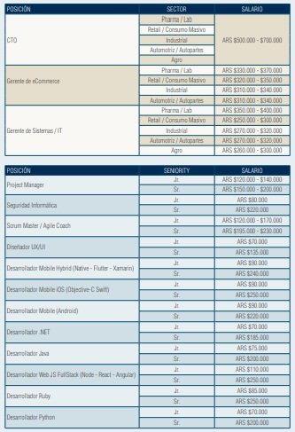 Salario promedio para puestos de E-commerce y Tecnología