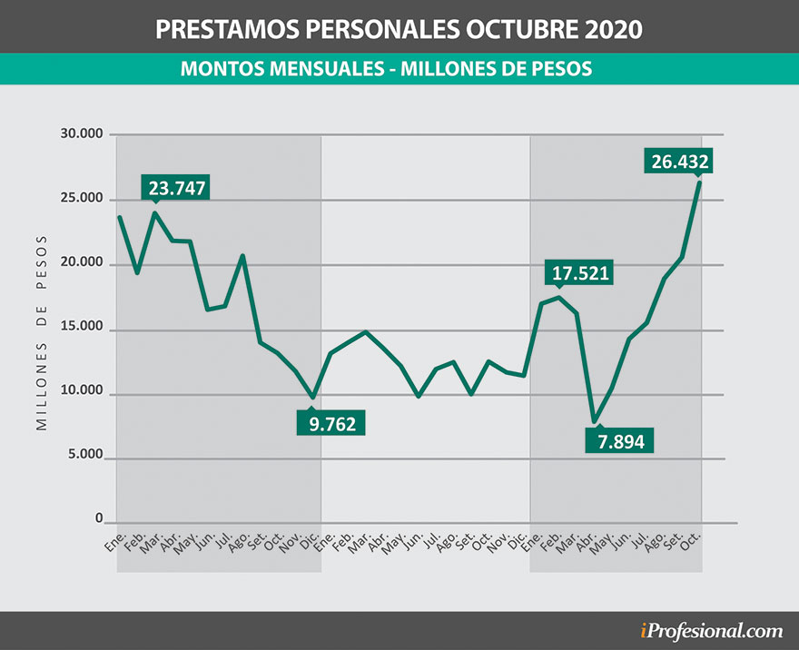 Préstamos personales octubre 2020