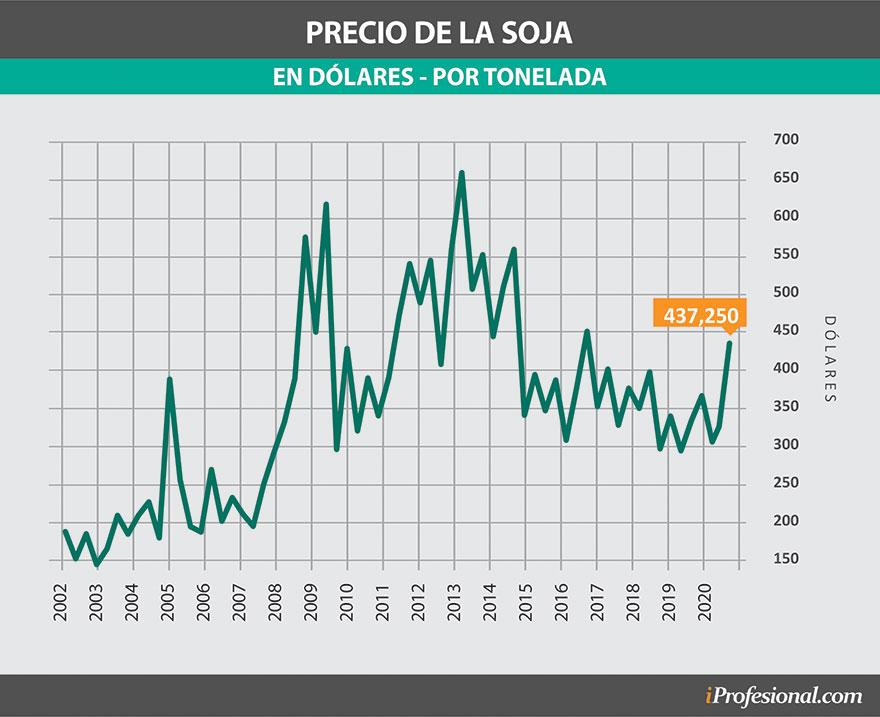 El precio mundial de la soja tocó su valor más alto de los últimos cuatro años.
