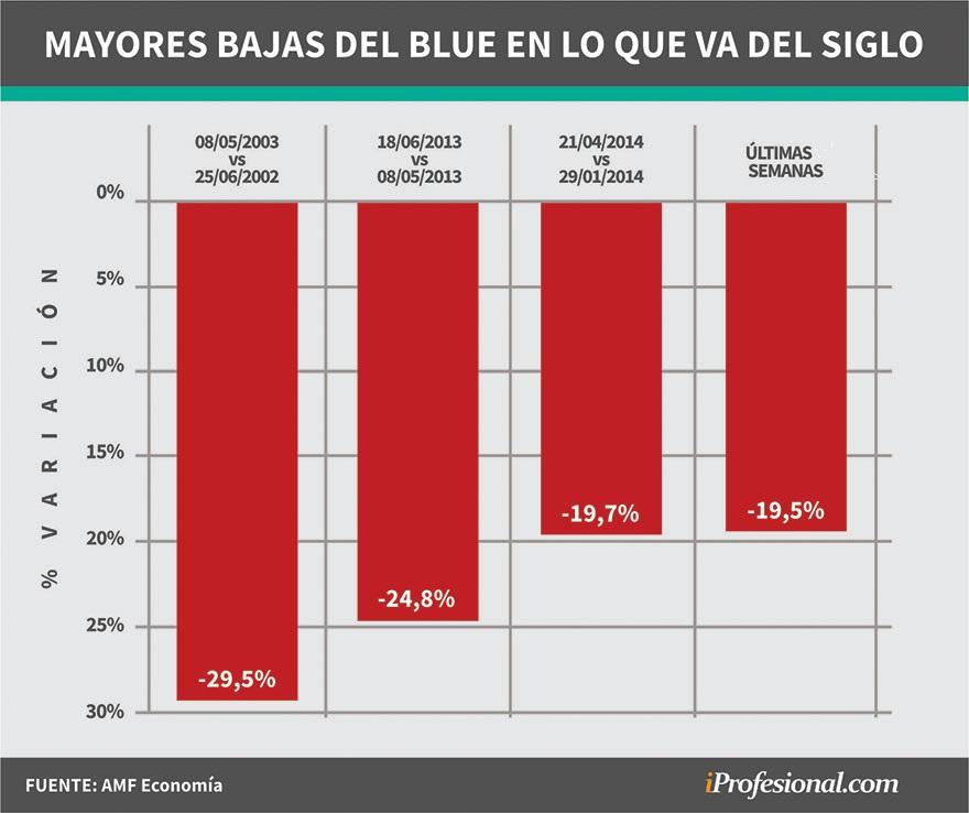 Entre los años 2002 y 2003 el precio del blue afrontó la caída más importante.