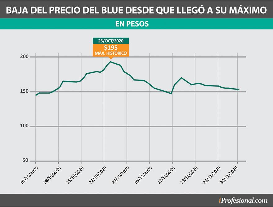 Desde que tocó su precio máximo de $195 el 23 de octubre pasado, la divisa cayó y se mantuvo en un valor en torno a los $155