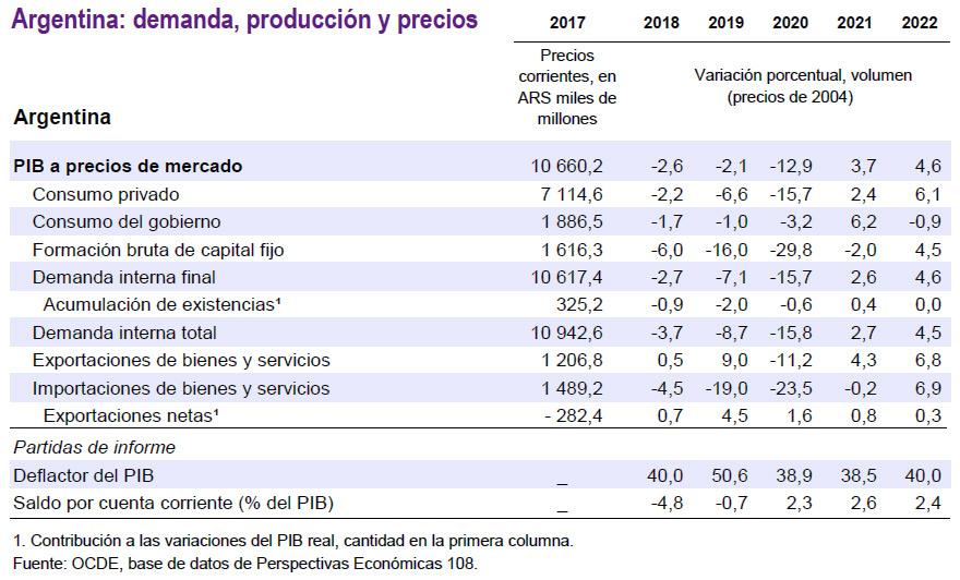 Detalle de la evolución de la economía argentina, según la OCDE.