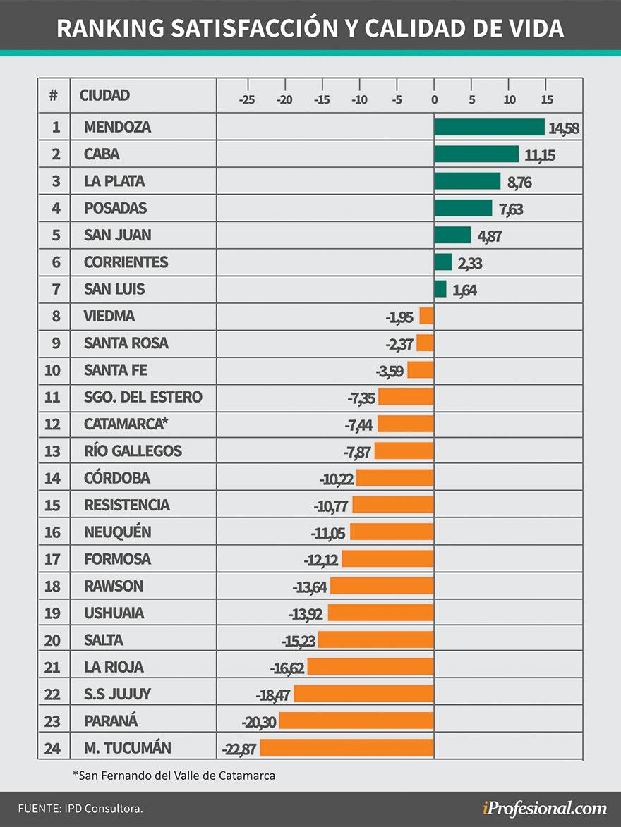 Renking de capitales argentinas de acuerdo a la calidad de vida que ofrecen a residentes