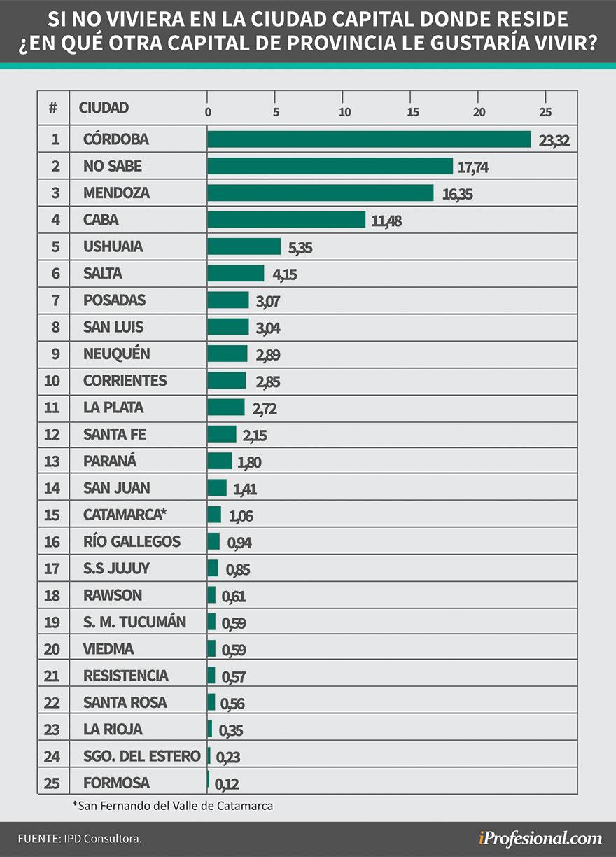 Córdoba superó ampliamente a otras capitales del país como destino para irse a vivir
