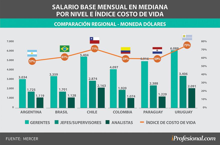 Los sueldos en Uruguay son los más altos de la región medidos en dólares