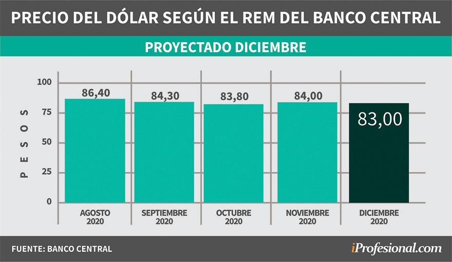 Evolución de pronósticos del REM. Precio del dólar mayorista proyectado para fin de diciembre 2020.
