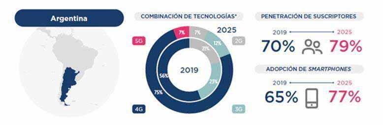 Esta es la proyección de GSMA sobre la adopción de 5G en la Argentina