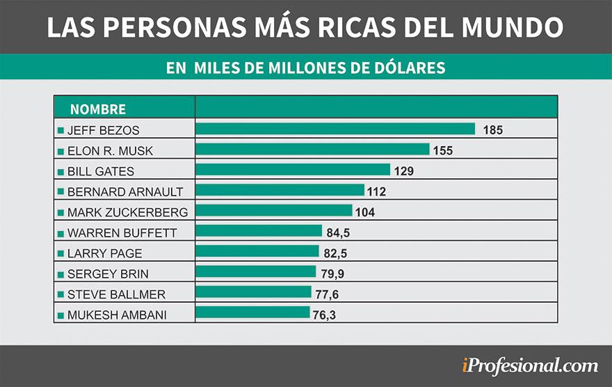 Las personas más ricas del mundo según el ranking elaborado por Bloomberg
