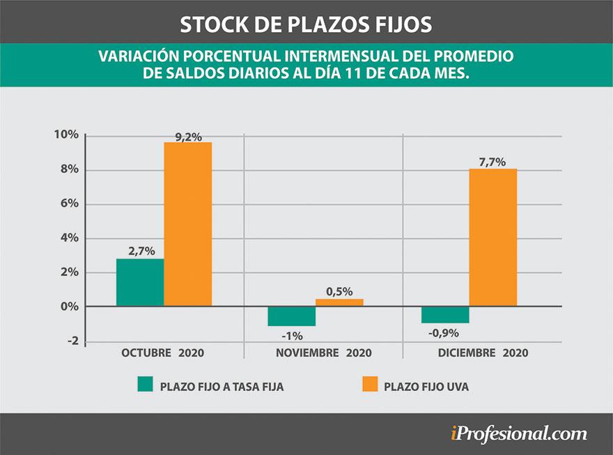 El stock diario de los plazos fijos UVA sube en los últimos meses como resguardo por la aceleración de los precios.