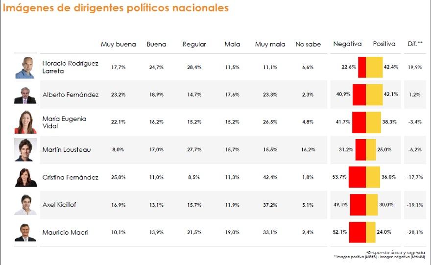 La opinión pública sobre los principales referentes de la política argentina
