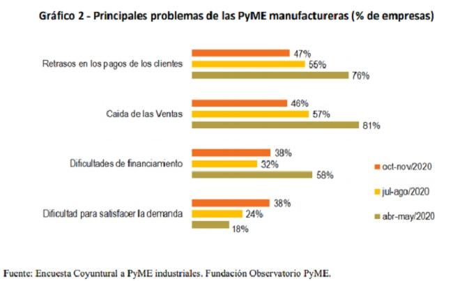 Principales problemas de las PYME manufactureras en 2020Principales problemas de las PYME manufactureras en 2020