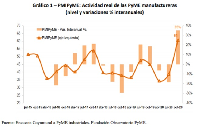 Actividad real en las Pyme manufactureras en 2020
