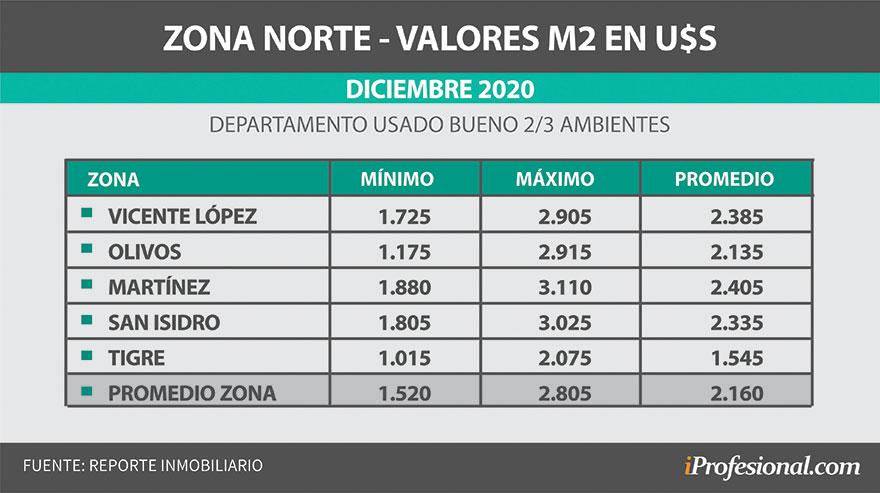 Zona Norte: el precio promedio del m2 está en u$s2.160.