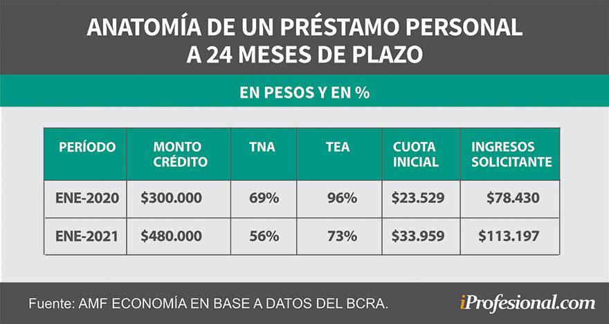 El costo de los préstamos personales es elevado.
