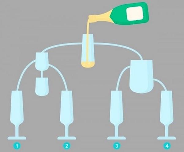 Test visual: ¿Qué copa se llenará primero?