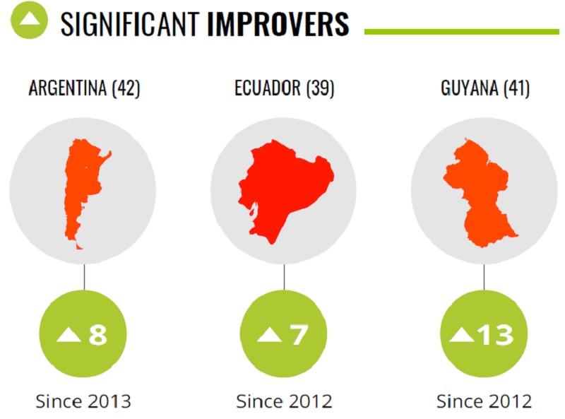 La Argentina mejoró ocho puntos en el ranking de países más corruptos del mundo desde 2013