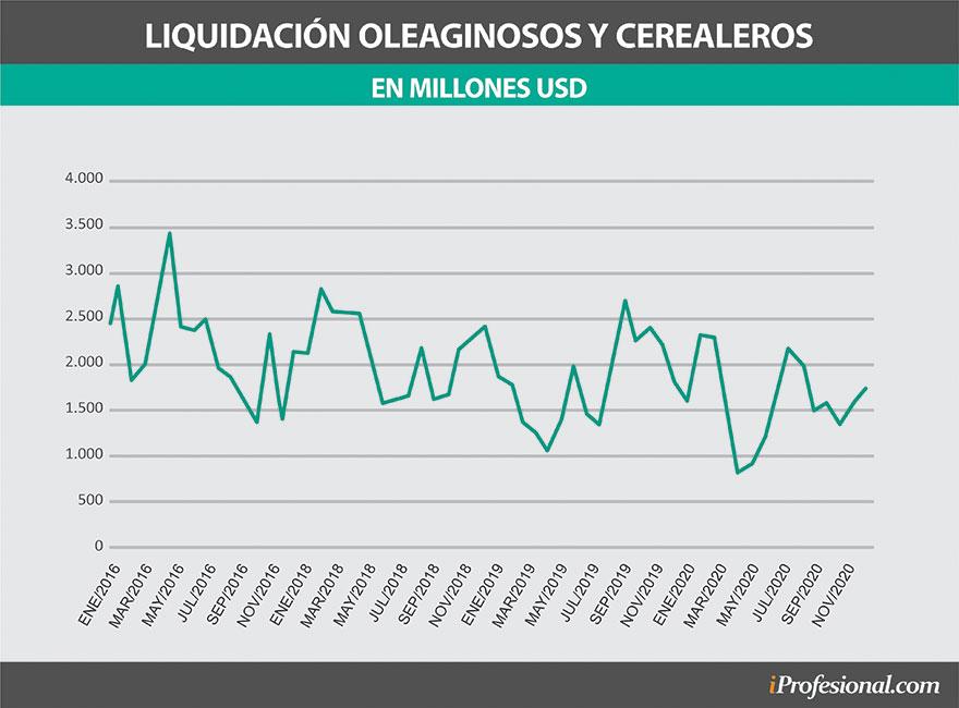 Desde el campo, la liquidación de dólares fue en los últimos meses más baja. L apuesta es a abril y mayo con precios más altos