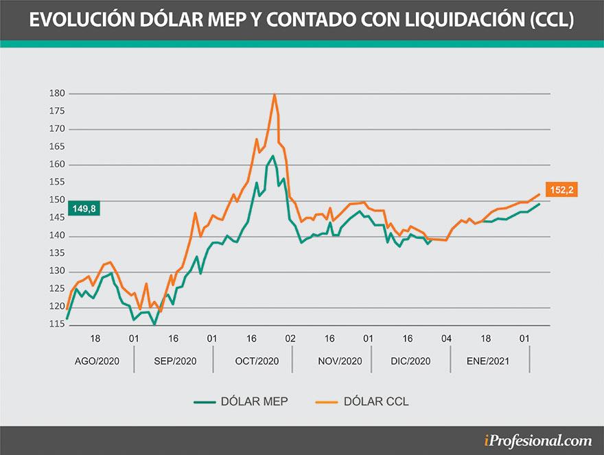 El dólar libre, en especial el contado con liquidación, empezó a subir de precio en las últimas semanas.