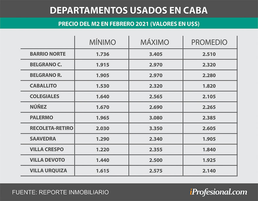 El valor del metro cuadrado llega a cotizar cerca de los u$s3.500 en los barrios más caros de Buenos Aires.