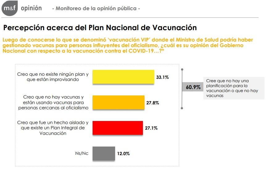 La población desconfía de la provisión de vacunas y no cree que haya un plan