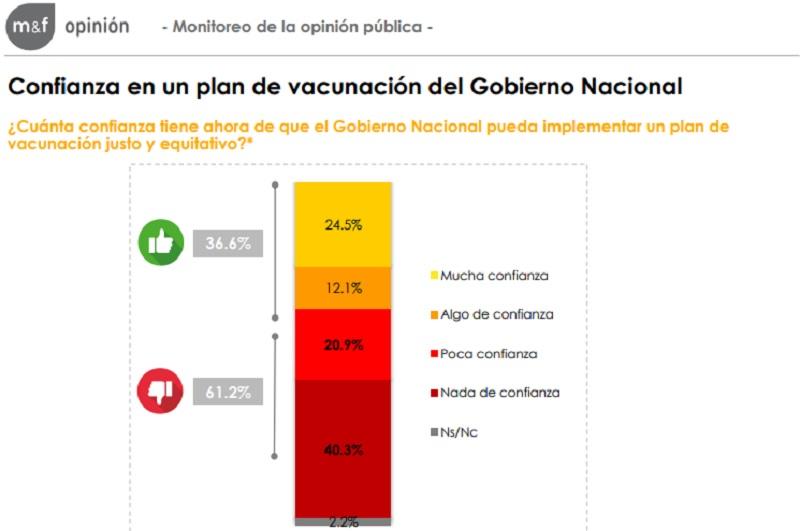 Cuál es el nivel de confianza en el plan de vacunación del Gobierno, según relevó Management & Fit