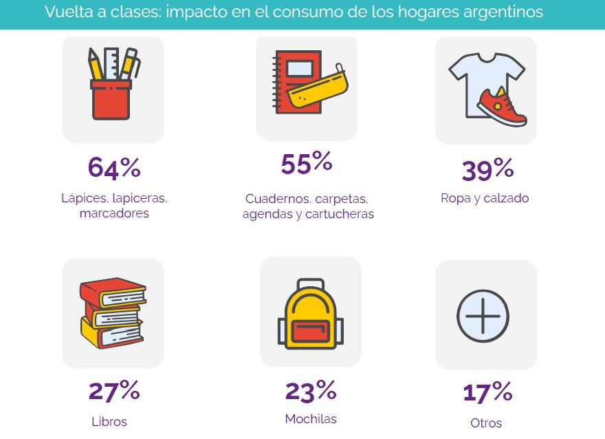La gran mayoría de los compradores destinarán parte de sus gastos en lápices, lapiceras y marcadores.