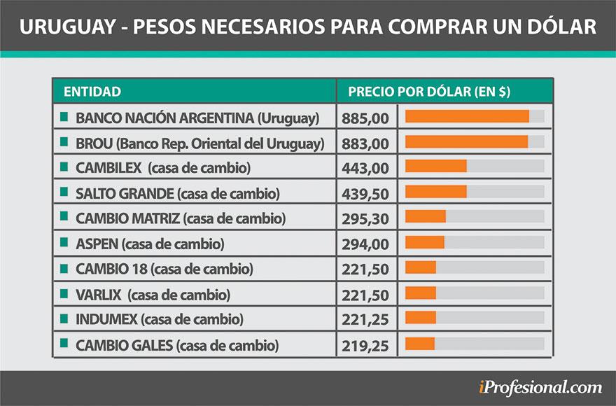El precio del dólar en Uruguay, pagando con pesos argentinos, puede llegar hasta los $885.