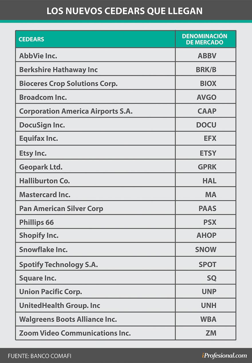 Este es el listado de los nuevos 21 Cedears que empezarán a cotizar antes del 15 de marzo.