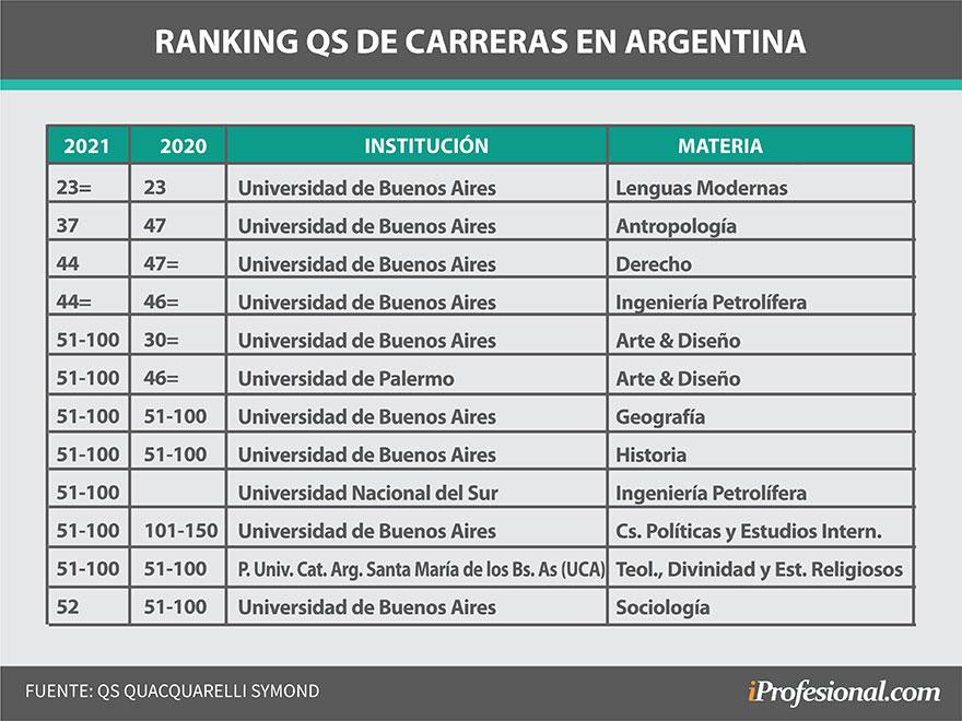 Cómo le fue a las universidades argentinas en el último ranking de carreras de QS