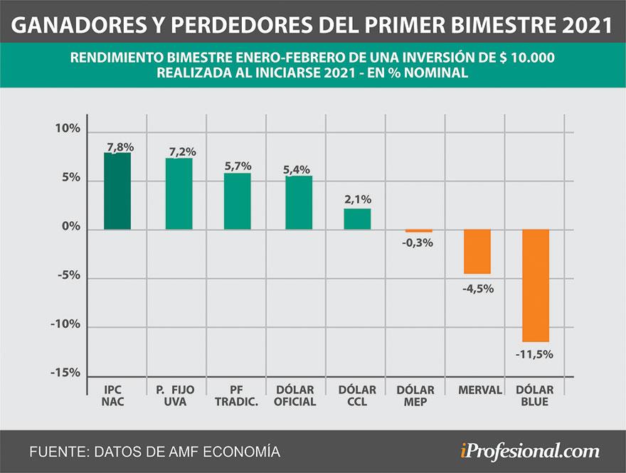 Con el desplome del precio del dólar en los primeros dos meses del año, los plazos fijos fueron la opción preferida por los argentinos.