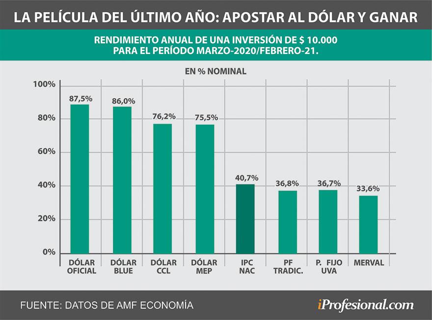 En el acumulado de los últimos 12 meses, el dólar sí siguió siendo un buen negocio para los argentinos.