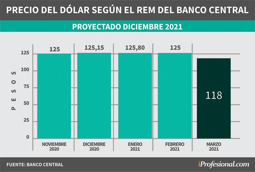 Evolución de pronósticos del REM. Precio del dólar mayorista proyectado para fin de diciembre 2021.