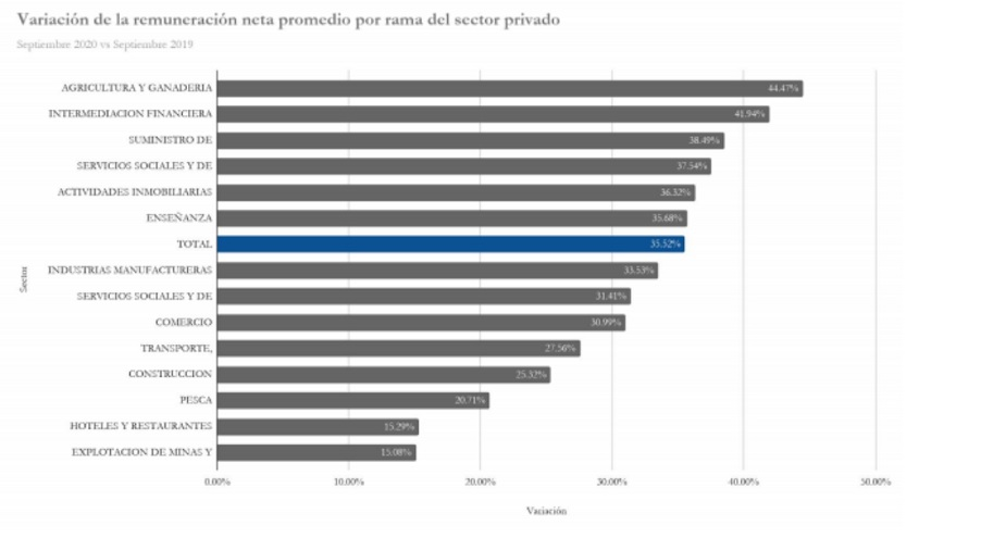 Variación de la remuneración neta promedio por rama del sector privado