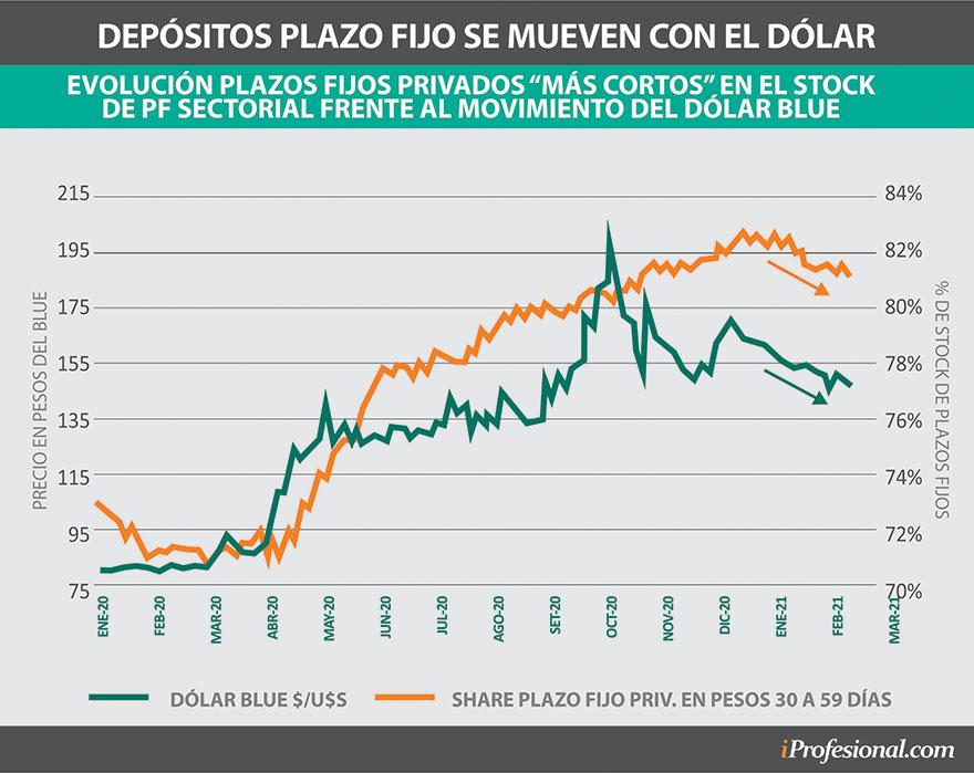 Por lo general, cuando sube el dólar blue los ahorristas en pesos se