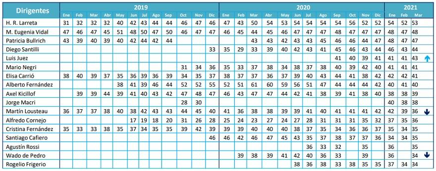 Ranking de imagen positiva de los principales referentes políticos según D'Alessio IROL Berensztein
