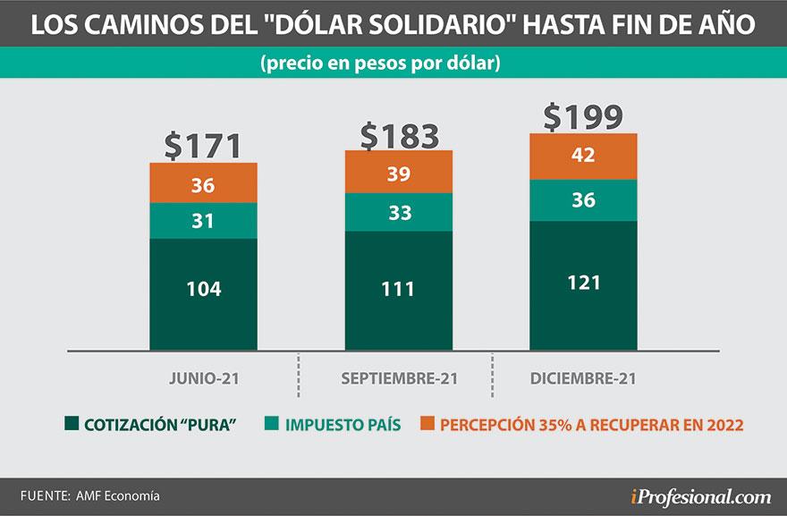 El precio estipulado para el dólar