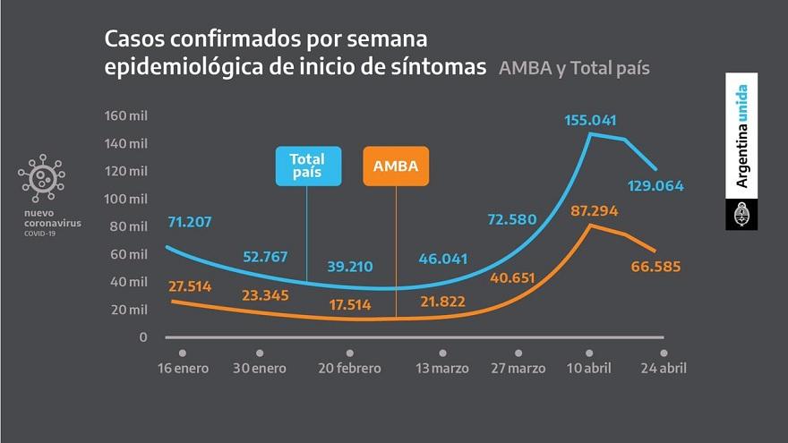 Coronavirus en Argentina: casos confirmados por semana