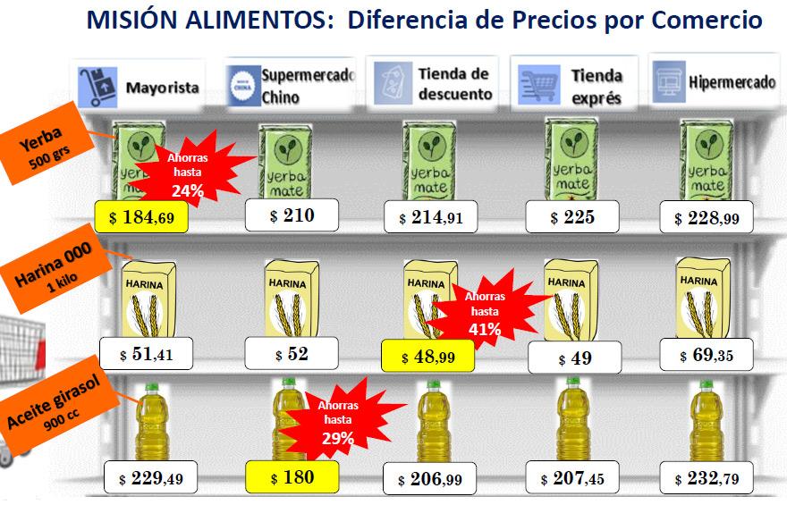 Focus Market detectó importantes diferencias en el precio de la harina y otros productos.