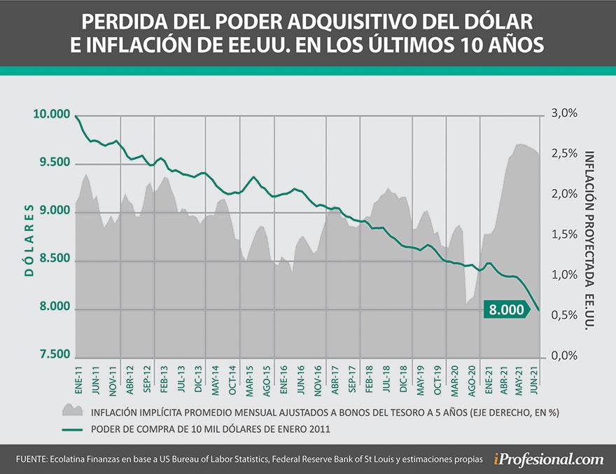La pérdida del poder adquisitivo de la moneda también llega al dólar: en EEUU se puede comprar 20% menos con el mismo dinero que hace 10 años atrás.