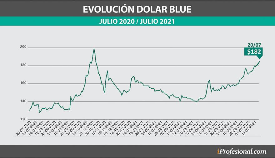 El dólar blue está al alza y ya escaló unos 14 pesos a lo largo de todo julio.