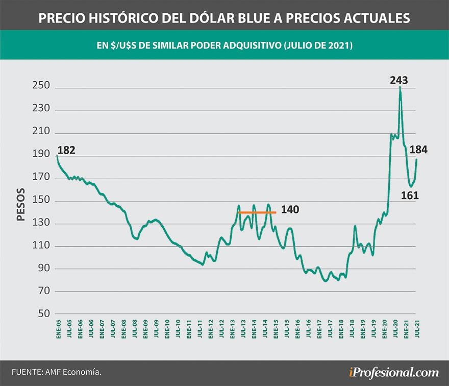 El dólar blue, a valores actuales, cotizó en elecciones anteriores en un precio promedio de $140.