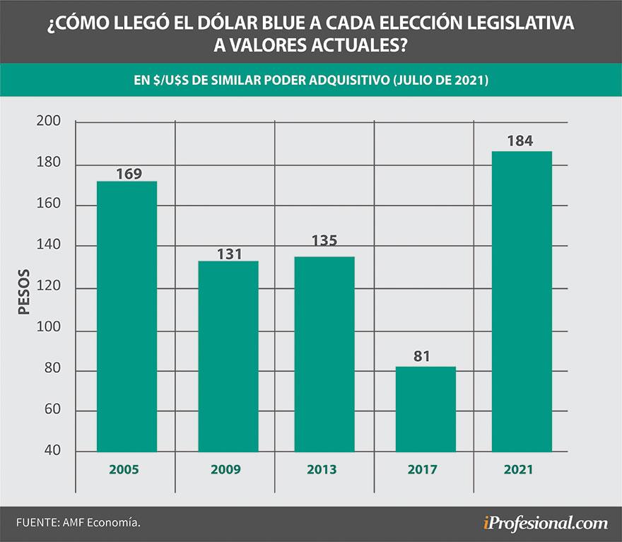 El dólar blue en las elecciones legislativas anteriores, en valores actuales, se encuentra en su precio más alto.