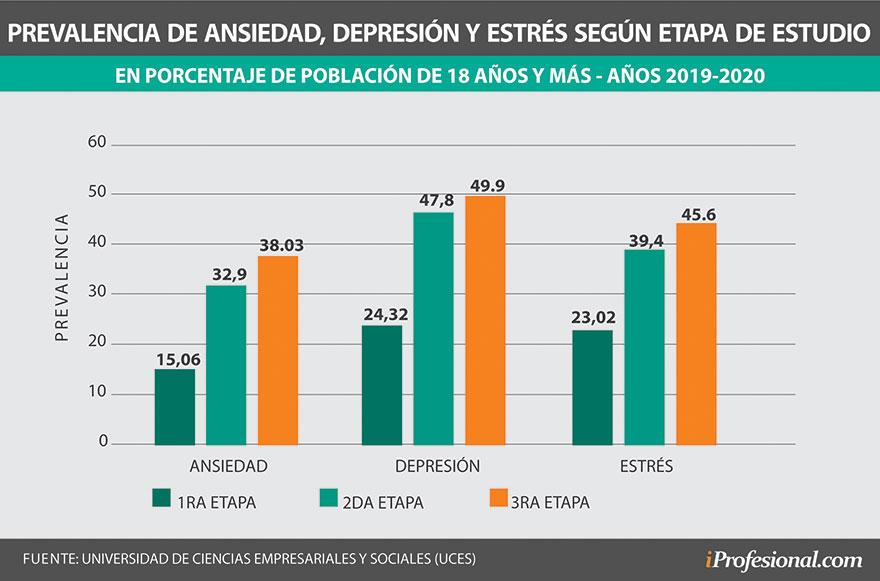 Prevalencia de los síntomas de ansiedad y depresión en pandemia
