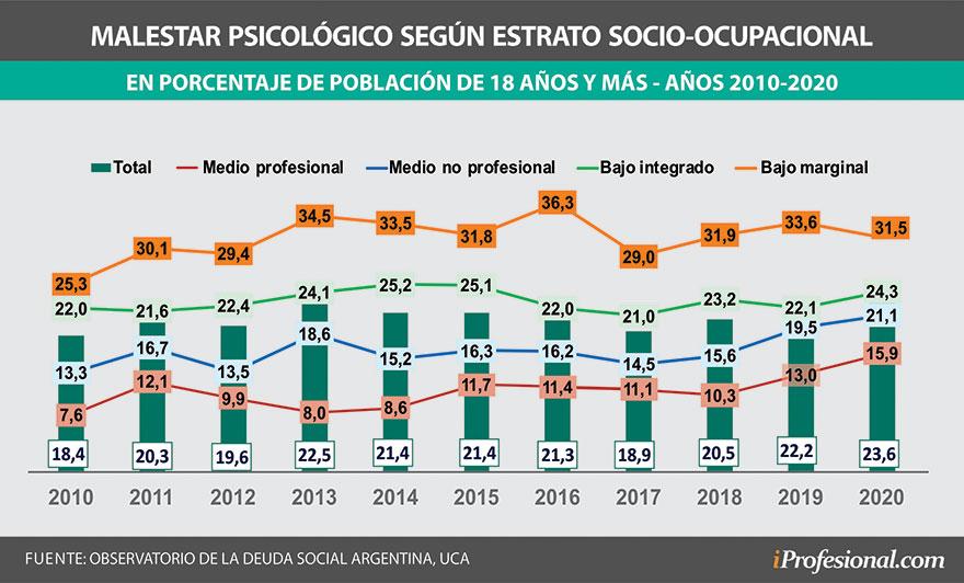 Malestar psicológico medido entre 2010 y 2020